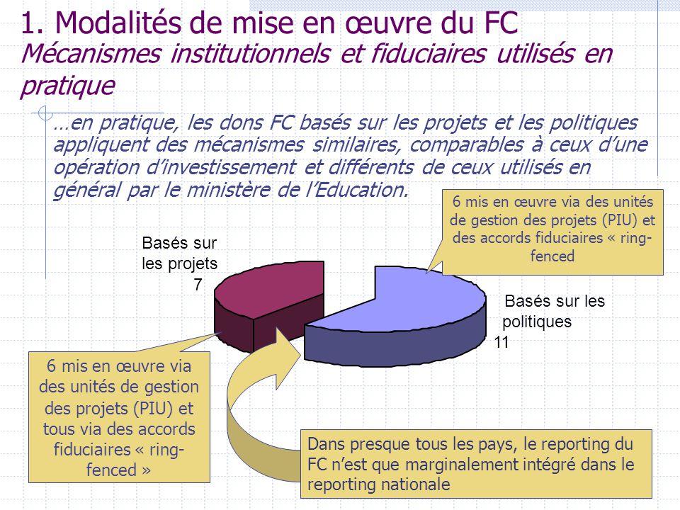 6 Basés sur les politiques 11 Basés sur les projets 7 1. Modalités de mise en œuvre du FC …en pratique, les dons FC basés sur les projets et les polit