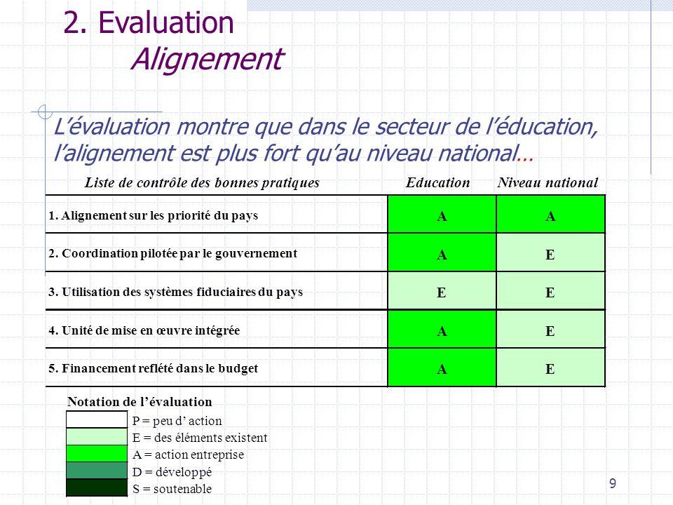 9 2. Evaluation Alignement L'évaluation montre que dans le secteur de l'éducation, l'alignement est plus fort qu'au niveau national… Liste de contrôle