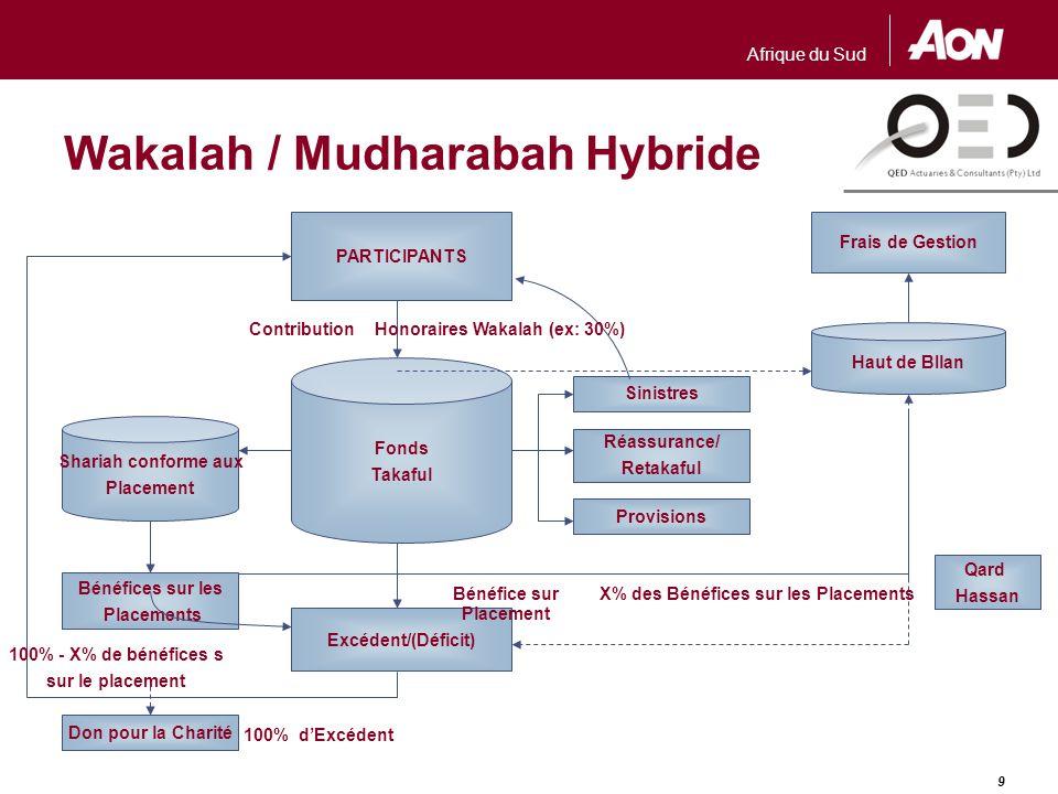 Afrique du Sud 9 Wakalah / Mudharabah Hybride Frais de Gestion PARTICIPANTS Shariah conforme aux Placement Fonds Takaful Provisions Réassurance/ Retak