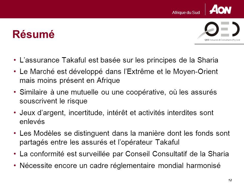 Afrique du Sud 12 Résumé L'assurance Takaful est basée sur les principes de la Sharia Le Marché est développé dans l'Extrême et le Moyen-Orient mais m