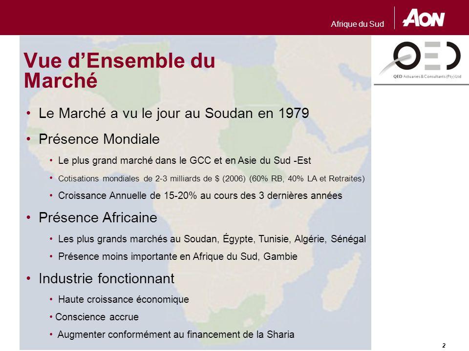 Afrique du Sud 2 Vue d'Ensemble du Marché Le Marché a vu le jour au Soudan en 1979 Présence Mondiale Le plus grand marché dans le GCC et en Asie du Su