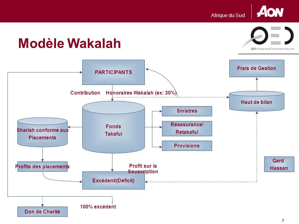Afrique du Sud 7 Modèle Wakalah Frais de Gestion PARTICIPANTS Shariah conforme aux Placements Fonds Takaful Provisions Réassurance/ Retakaful Sinistre