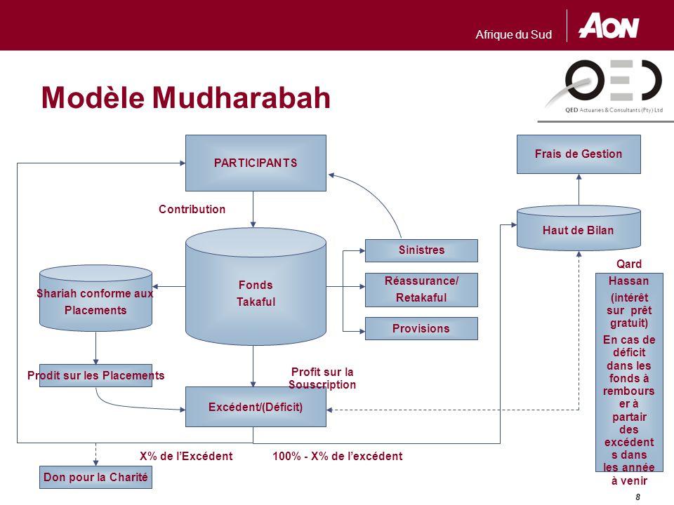 Afrique du Sud 8 Modèle Mudharabah Frais de Gestion PARTICIPANTS Shariah conforme aux Placements Fonds Takaful Provisions Réassurance/ Retakaful Sinis