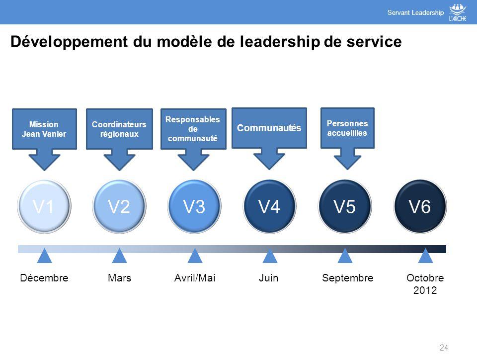 Développement du modèle de leadership de service 24 V1V3V4V2V5V6 DécembreMarsAvril/MaiJuinSeptembreOctobre 2012 Servant Leadership Personnes accueilli