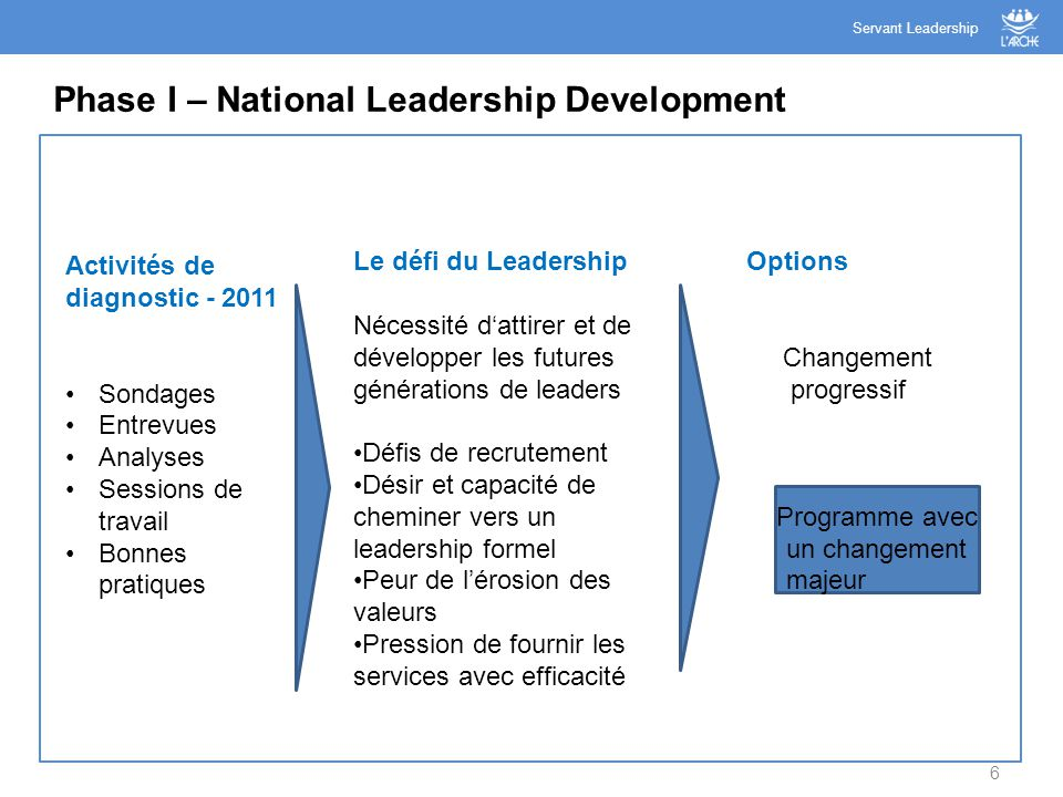 6 Phase I – National Leadership Development Servant Leadership Activités de diagnostic - 2011 Sondages Entrevues Analyses Sessions de travail Bonnes p