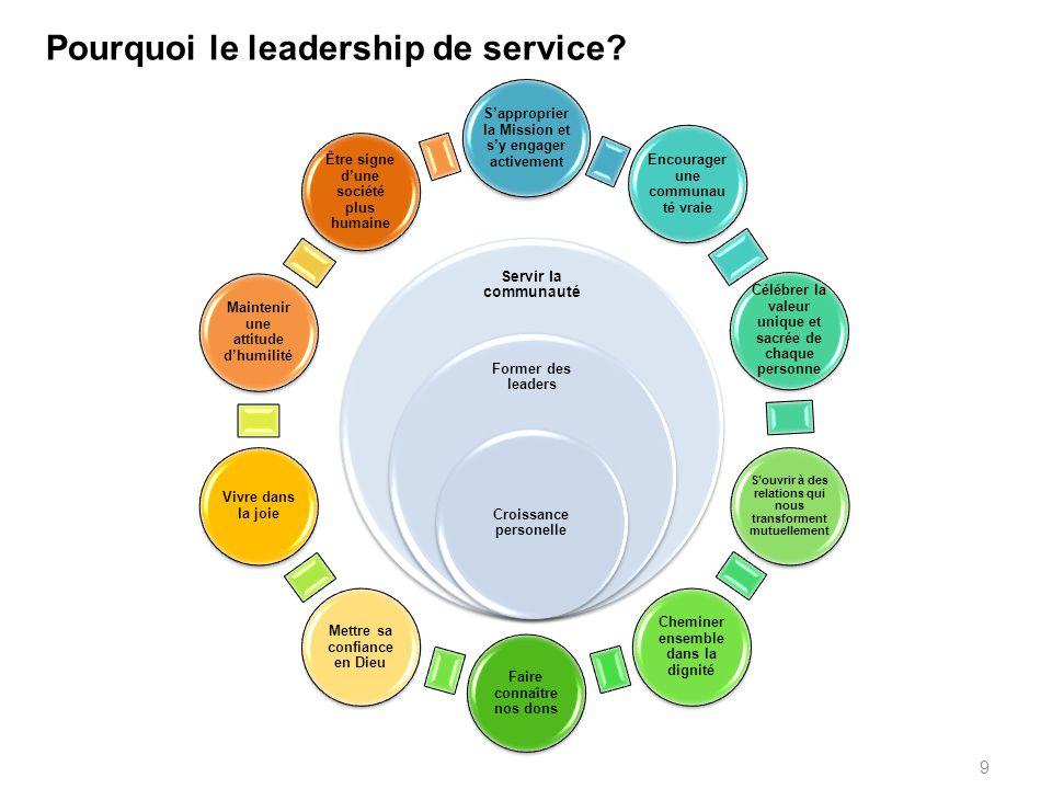 Servir la communauté Former des leaders Croissance personelle Pourquoi le leadership de service? 9 S'approprier la Mission et s'y engager activement E