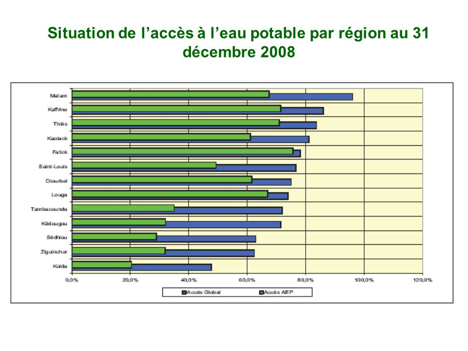 Situation de l'accès à l'eau potable par région au 31 décembre 2008