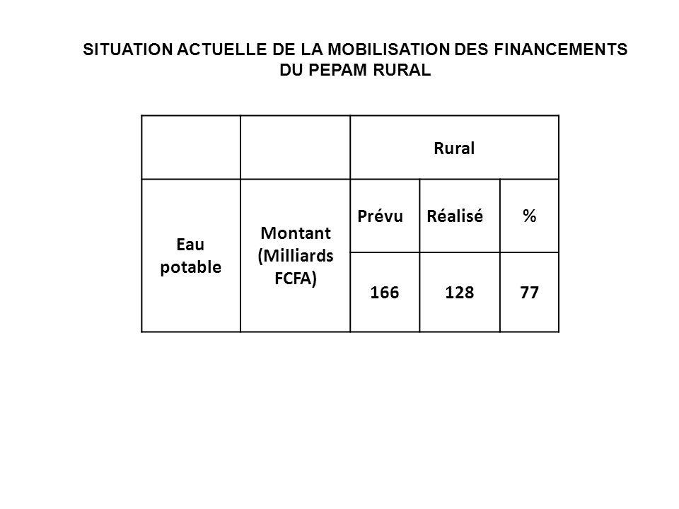 Rural Eau potable Montant (Milliards FCFA) PrévuRéalisé% 16612877 SITUATION ACTUELLE DE LA MOBILISATION DES FINANCEMENTS DU PEPAM RURAL