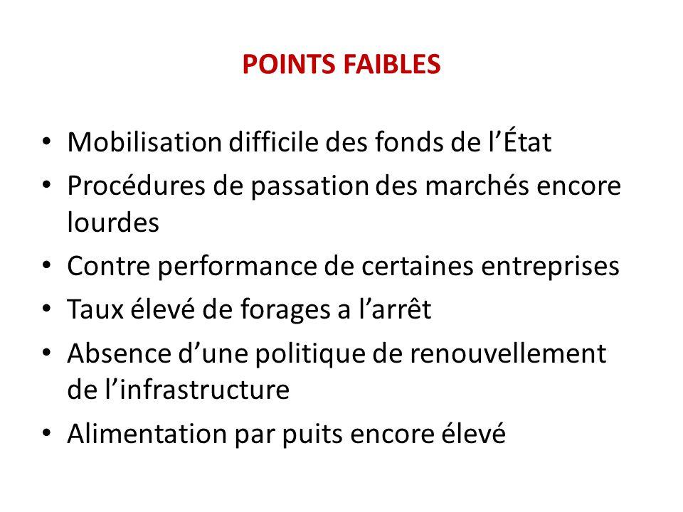 POINTS FAIBLES Mobilisation difficile des fonds de l'État Procédures de passation des marchés encore lourdes Contre performance de certaines entrepris