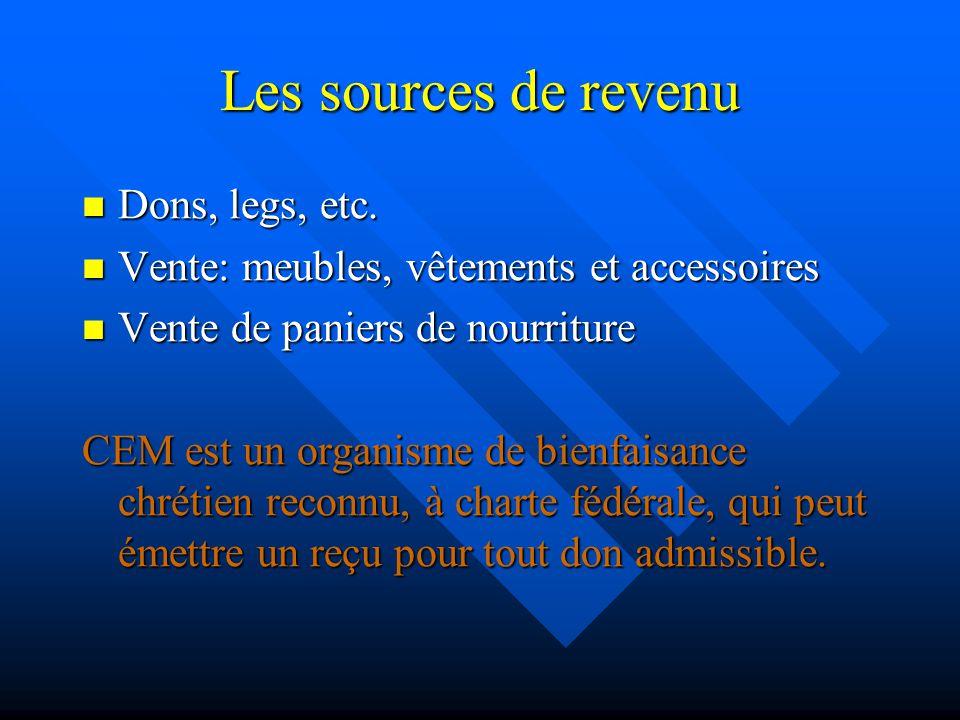 Les sources de revenu Dons, legs, etc. Dons, legs, etc. Vente: meubles, vêtements et accessoires Vente: meubles, vêtements et accessoires Vente de pan