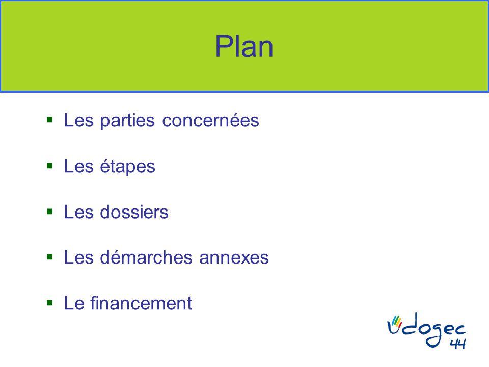 Plan  Les parties concernées  Les étapes  Les dossiers  Les démarches annexes  Le financement