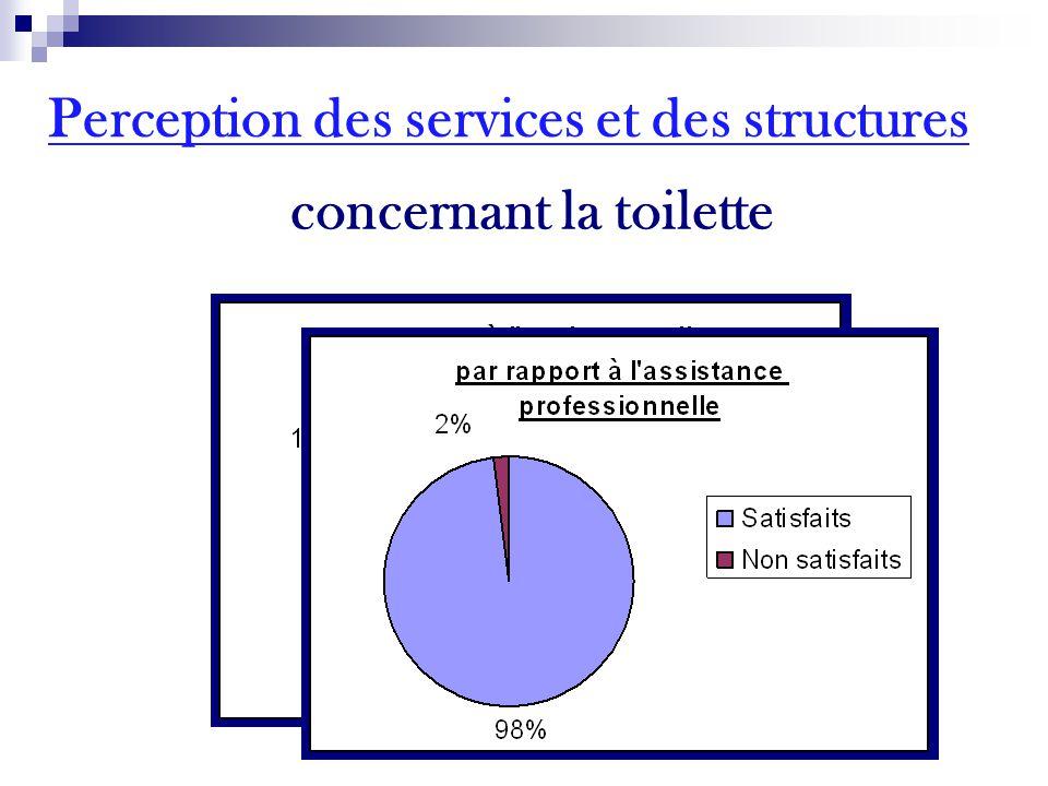 concernant la toilette Perception des services et des structures