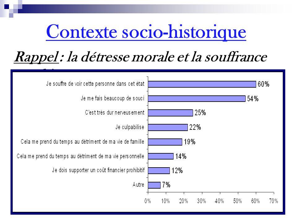 Contexte socio-historique Rappel : la détresse morale et la souffrance psychique
