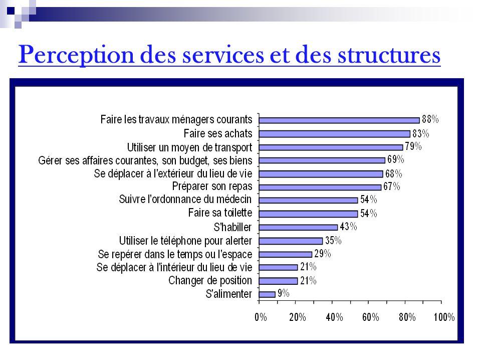 Perception des services et des structures