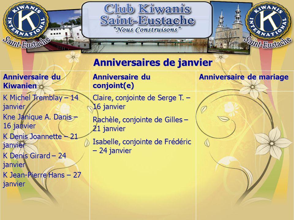 Anniversaires de janvier Anniversaire du Kiwanien Anniversaire du conjoint(e) Anniversaire de mariage K Michel Tremblay – 14 janvier Kne Janique A. D