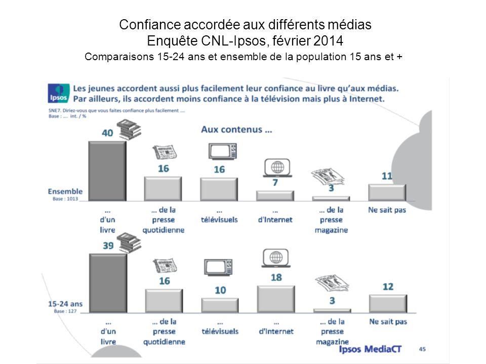 Confiance accordée aux différents médias Enquête CNL-Ipsos, février 2014 Comparaisons 15-24 ans et ensemble de la population 15 ans et +