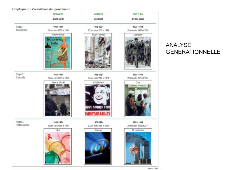 Un exemple : la lecture de la presse quotidienne Source : « Approche générationnelle des pratiques culturelles et médiatiques », O.