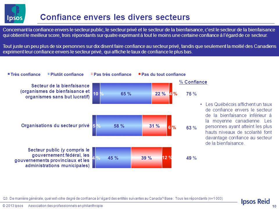 © 2013 IpsosAssociation des professionnels en philanthropie Confiance envers les divers secteurs 10 Q3. De manière générale, quel est votre degré de c