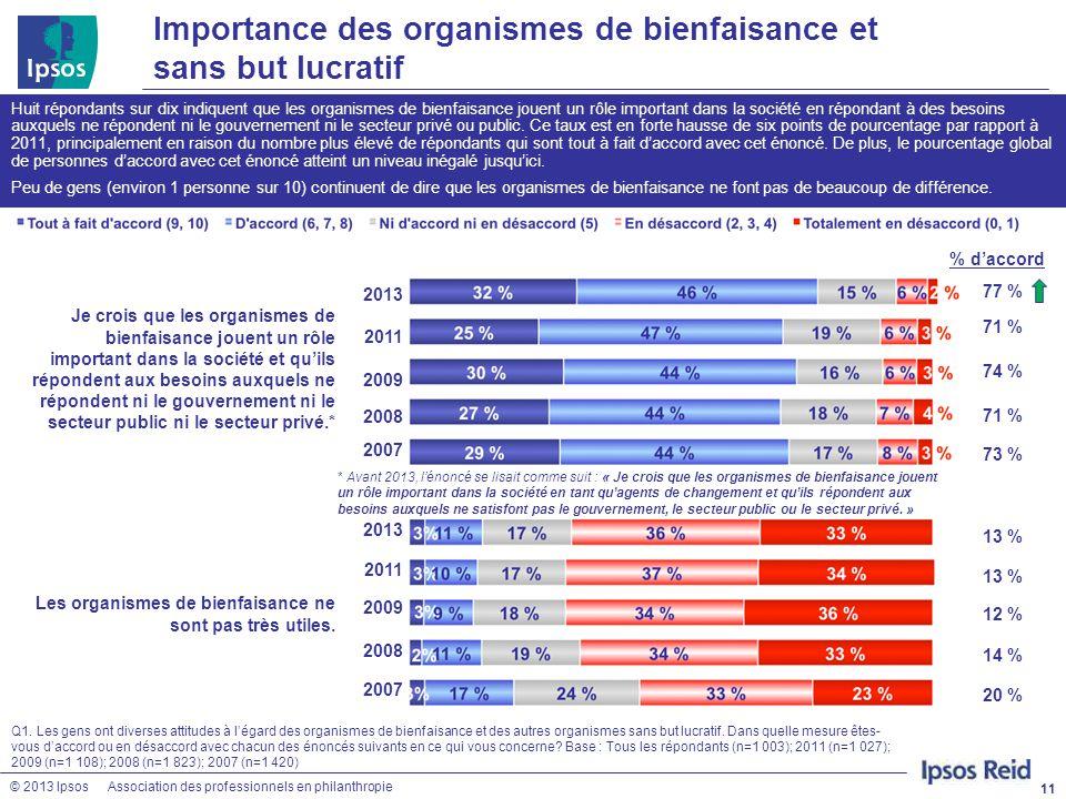 © 2013 IpsosAssociation des professionnels en philanthropie Importance des organismes de bienfaisance et sans but lucratif 11 Huit répondants sur dix