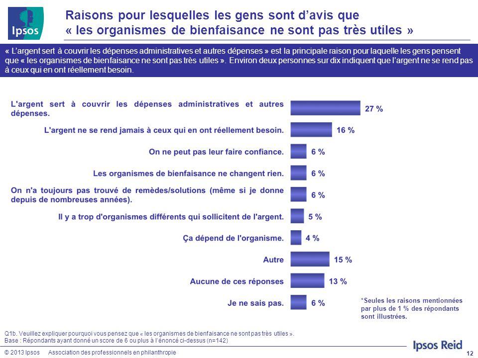 © 2013 IpsosAssociation des professionnels en philanthropie Raisons pour lesquelles les gens sont d'avis que « les organismes de bienfaisance ne sont