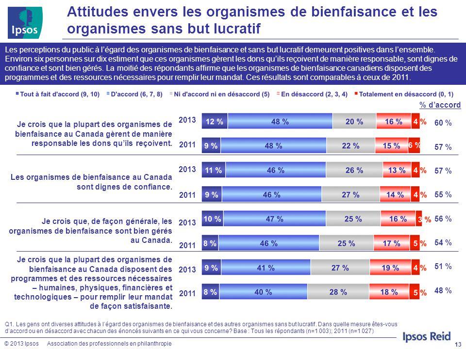 © 2013 IpsosAssociation des professionnels en philanthropie 60 % 57 % 55 % 56 % 54 % 51 % 48 % Attitudes envers les organismes de bienfaisance et les