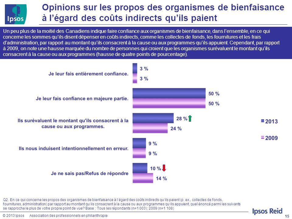 © 2013 IpsosAssociation des professionnels en philanthropie Opinions sur les propos des organismes de bienfaisance à l'égard des coûts indirects qu'il