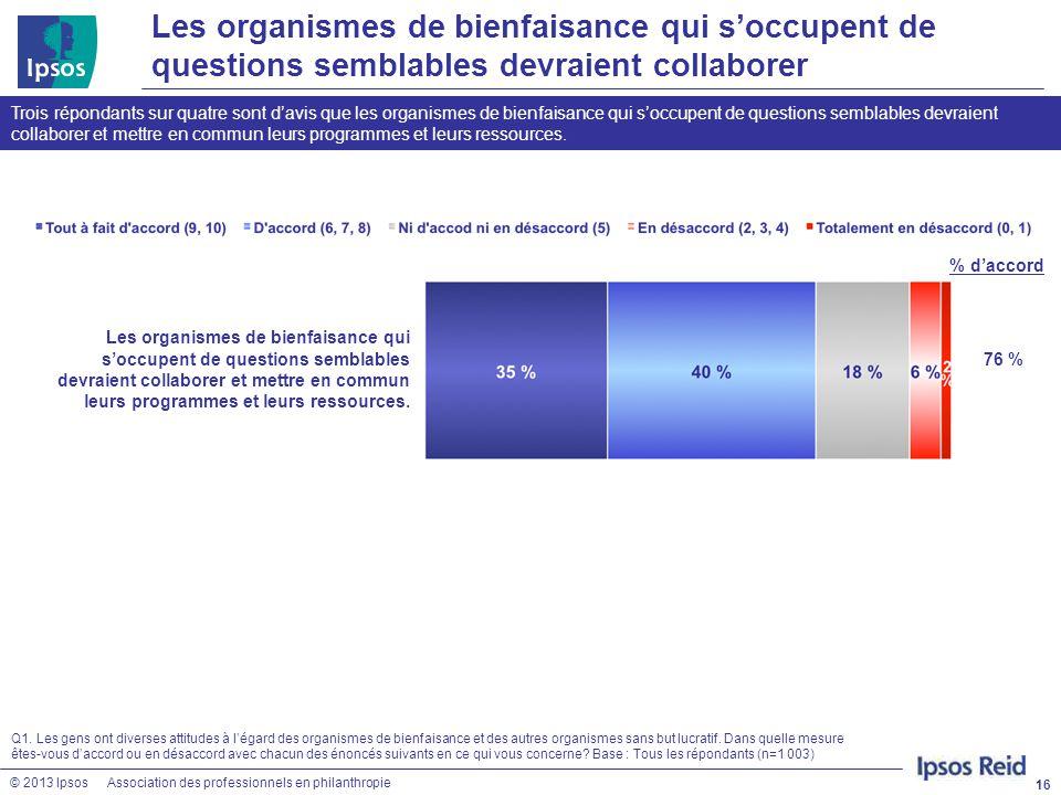 © 2013 IpsosAssociation des professionnels en philanthropie Les organismes de bienfaisance qui s'occupent de questions semblables devraient collaborer
