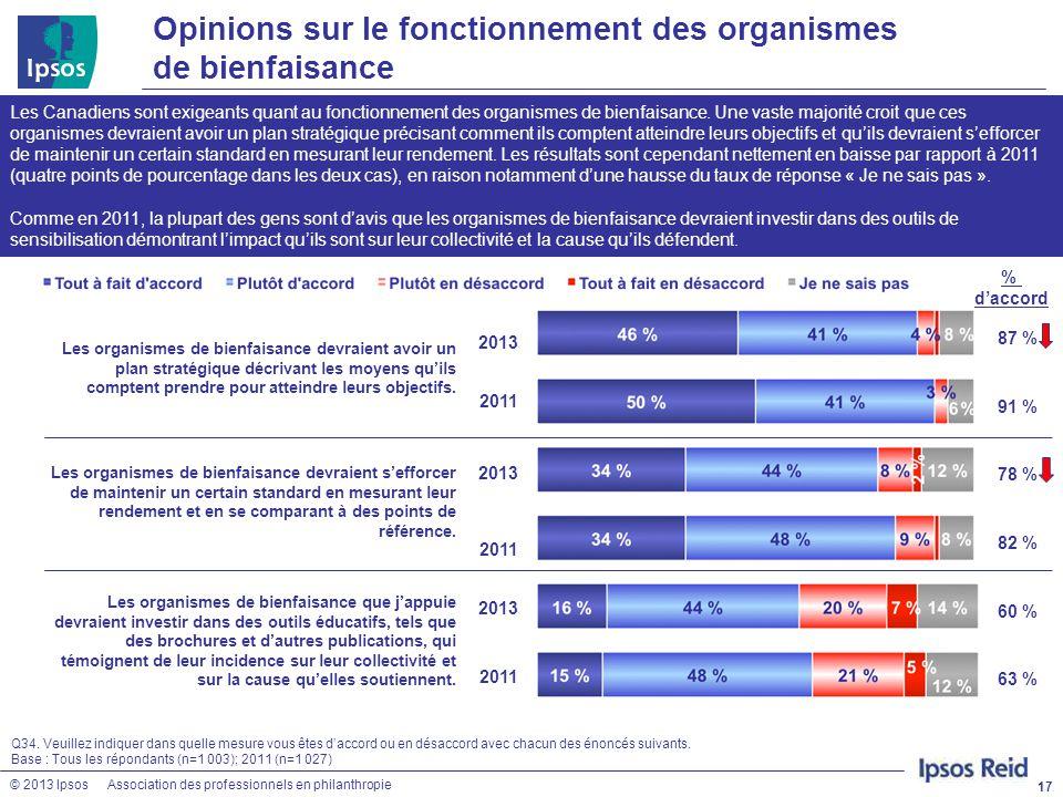 © 2013 IpsosAssociation des professionnels en philanthropie Opinions sur le fonctionnement des organismes de bienfaisance 17 Les Canadiens sont exigea
