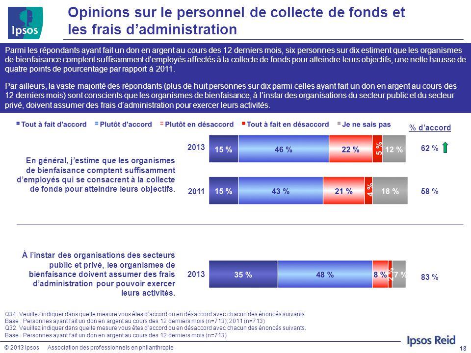 © 2013 IpsosAssociation des professionnels en philanthropie Opinions sur le personnel de collecte de fonds et les frais d'administration 18 Q34. Veuil