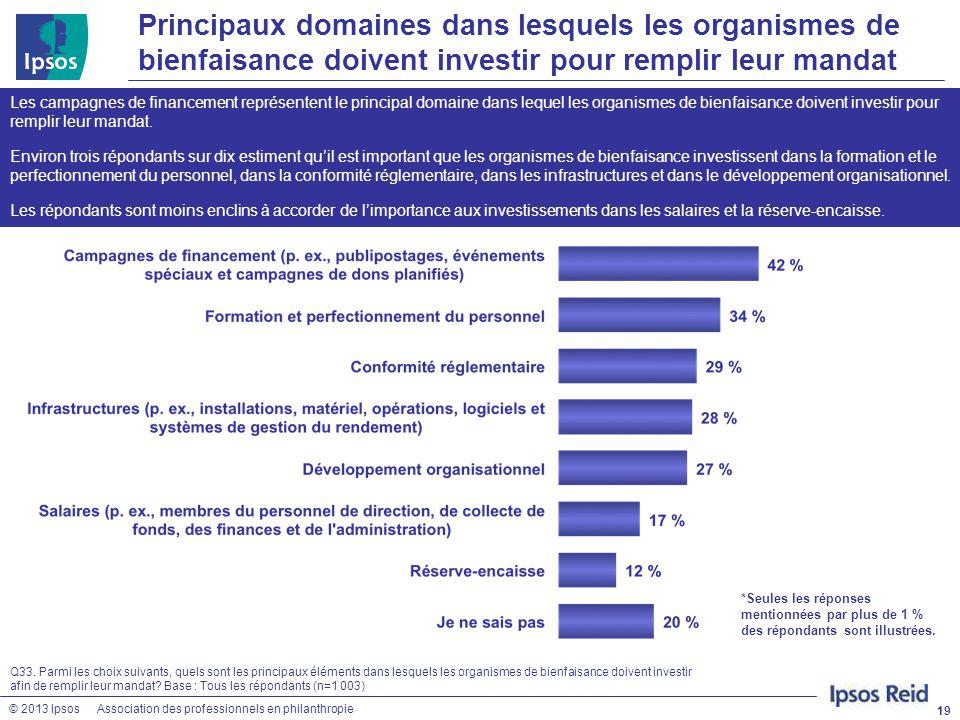 © 2013 IpsosAssociation des professionnels en philanthropie Principaux domaines dans lesquels les organismes de bienfaisance doivent investir pour rem