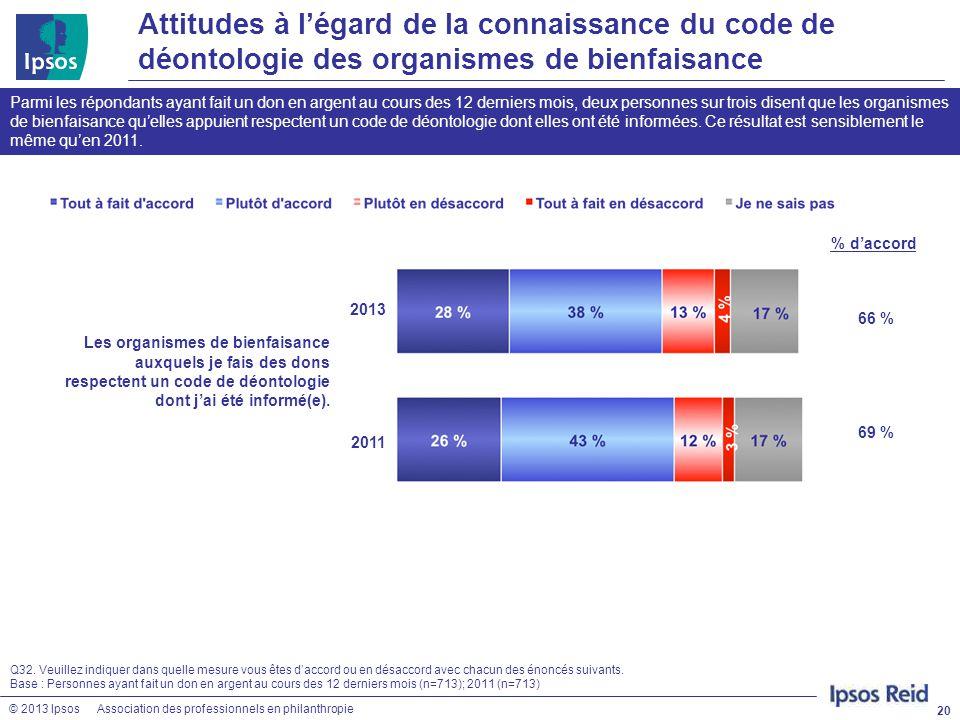 © 2013 IpsosAssociation des professionnels en philanthropie Attitudes à l'égard de la connaissance du code de déontologie des organismes de bienfaisan