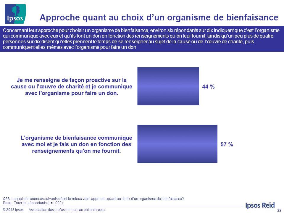 © 2013 IpsosAssociation des professionnels en philanthropie Approche quant au choix d'un organisme de bienfaisance 22 Q38. Lequel des énoncés suivants