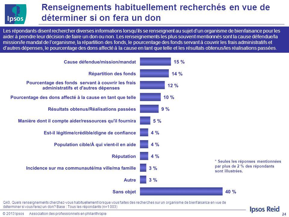 © 2013 IpsosAssociation des professionnels en philanthropie Renseignements habituellement recherchés en vue de déterminer si on fera un don 24 Q40. Qu