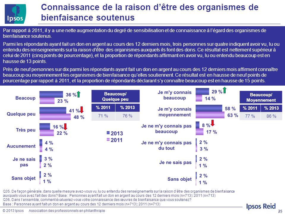 © 2013 IpsosAssociation des professionnels en philanthropie Connaissance de la raison d'être des organismes de bienfaisance soutenus 25 Q35. De façon