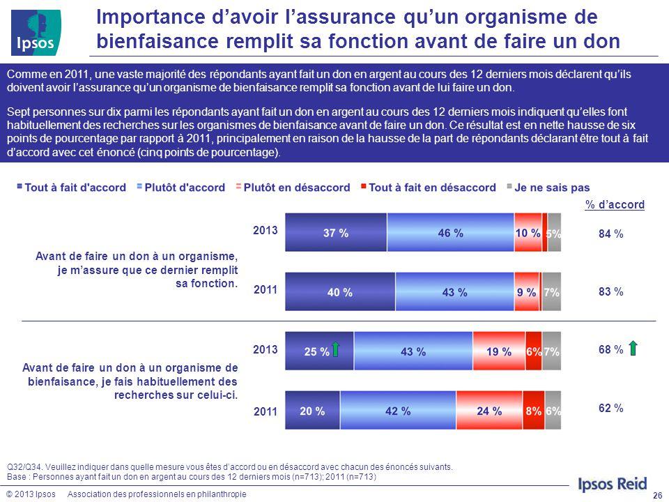 © 2013 IpsosAssociation des professionnels en philanthropie Importance d'avoir l'assurance qu'un organisme de bienfaisance remplit sa fonction avant d