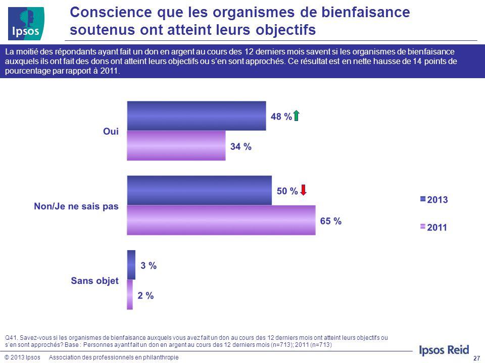 © 2013 IpsosAssociation des professionnels en philanthropie Conscience que les organismes de bienfaisance soutenus ont atteint leurs objectifs 27 Q41.
