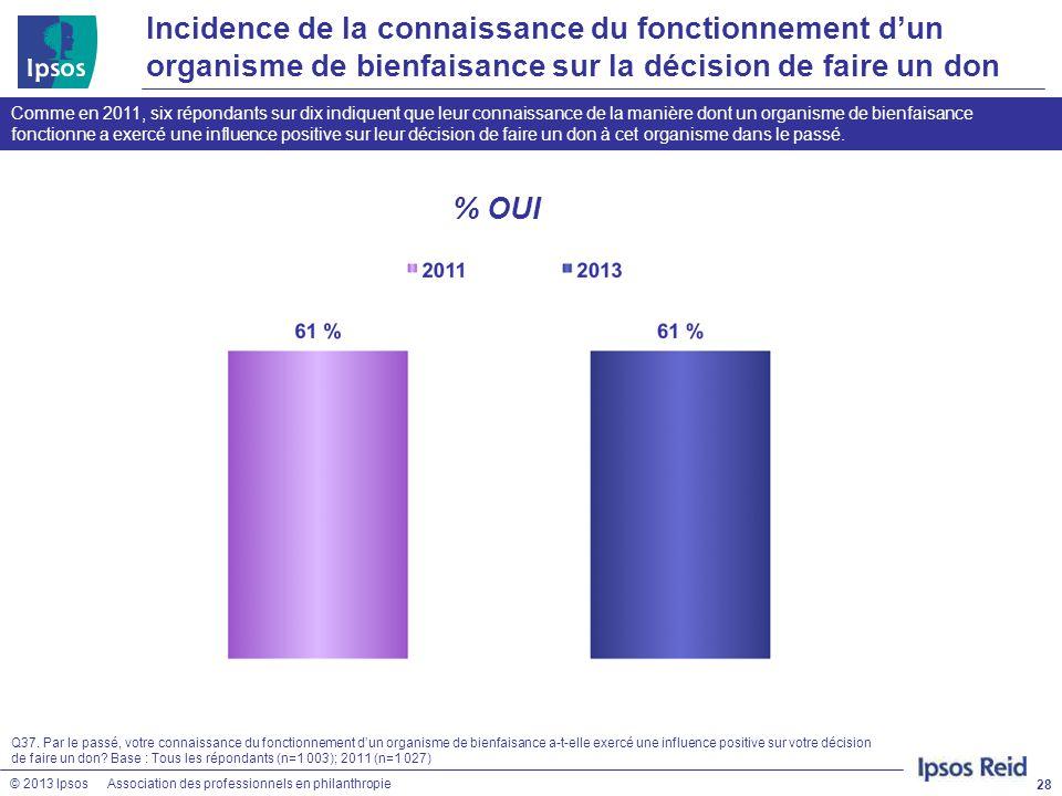 © 2013 IpsosAssociation des professionnels en philanthropie 28 Comme en 2011, six répondants sur dix indiquent que leur connaissance de la manière don