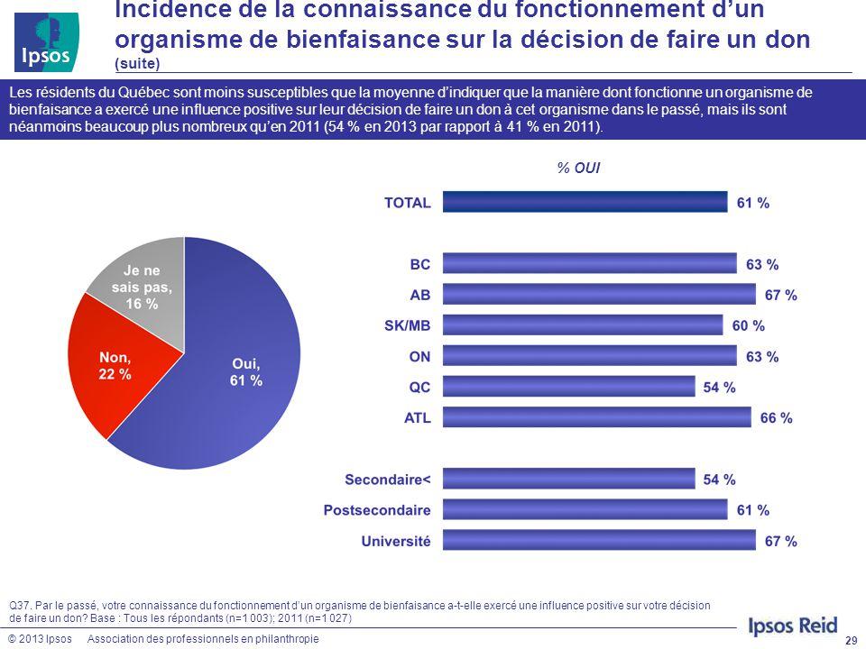 © 2013 IpsosAssociation des professionnels en philanthropie 29 Q37. Par le passé, votre connaissance du fonctionnement d'un organisme de bienfaisance