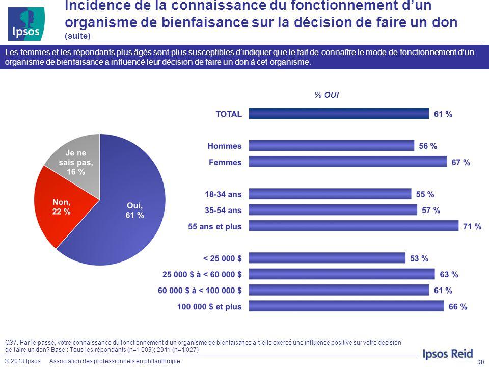 © 2013 IpsosAssociation des professionnels en philanthropie 30 Les femmes et les répondants plus âgés sont plus susceptibles d'indiquer que le fait de