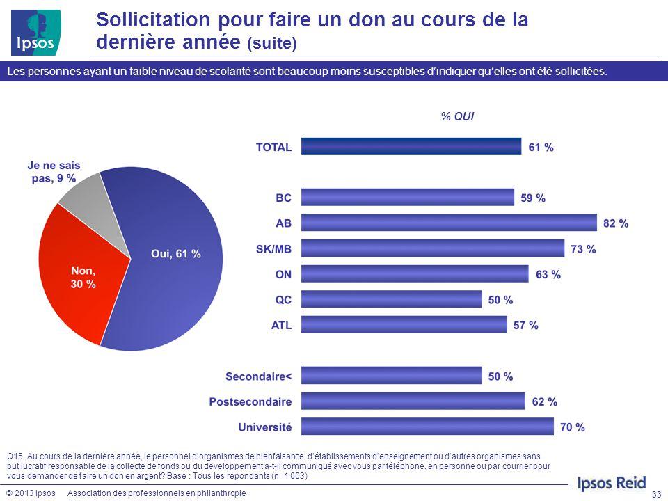© 2013 IpsosAssociation des professionnels en philanthropie Sollicitation pour faire un don au cours de la dernière année (suite) 33 Q15. Au cours de
