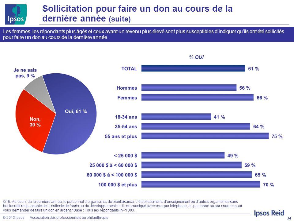 © 2013 IpsosAssociation des professionnels en philanthropie 34 Q15. Au cours de la dernière année, le personnel d'organismes de bienfaisance, d'établi