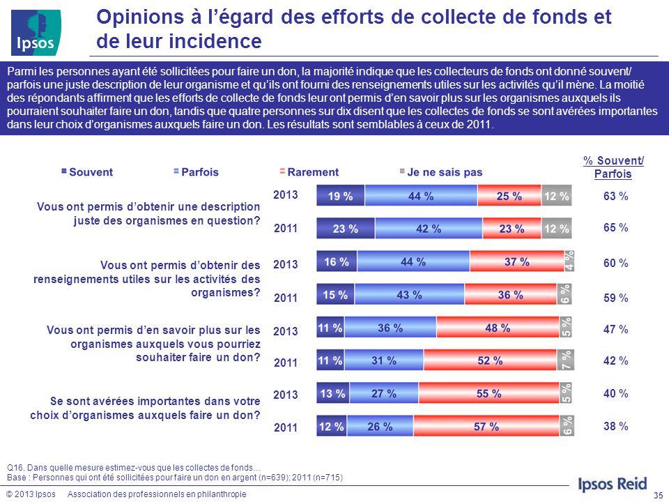 © 2013 IpsosAssociation des professionnels en philanthropie Opinions à l'égard des efforts de collecte de fonds et de leur incidence 35 Q16. Dans quel