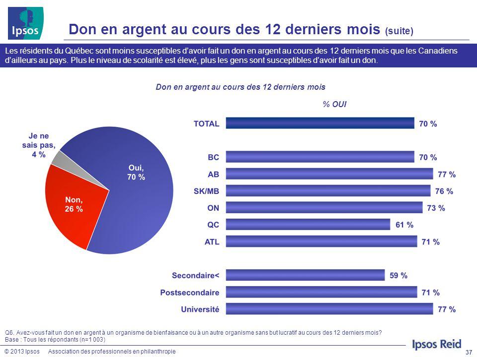 © 2013 IpsosAssociation des professionnels en philanthropie Don en argent au cours des 12 derniers mois (suite) 37 Les résidents du Québec sont moins