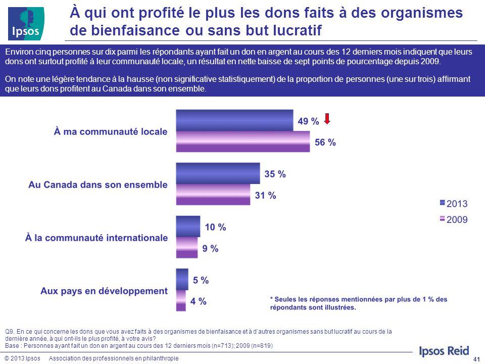 © 2013 IpsosAssociation des professionnels en philanthropie À qui ont profité le plus les dons faits à des organismes de bienfaisance ou sans but lucr