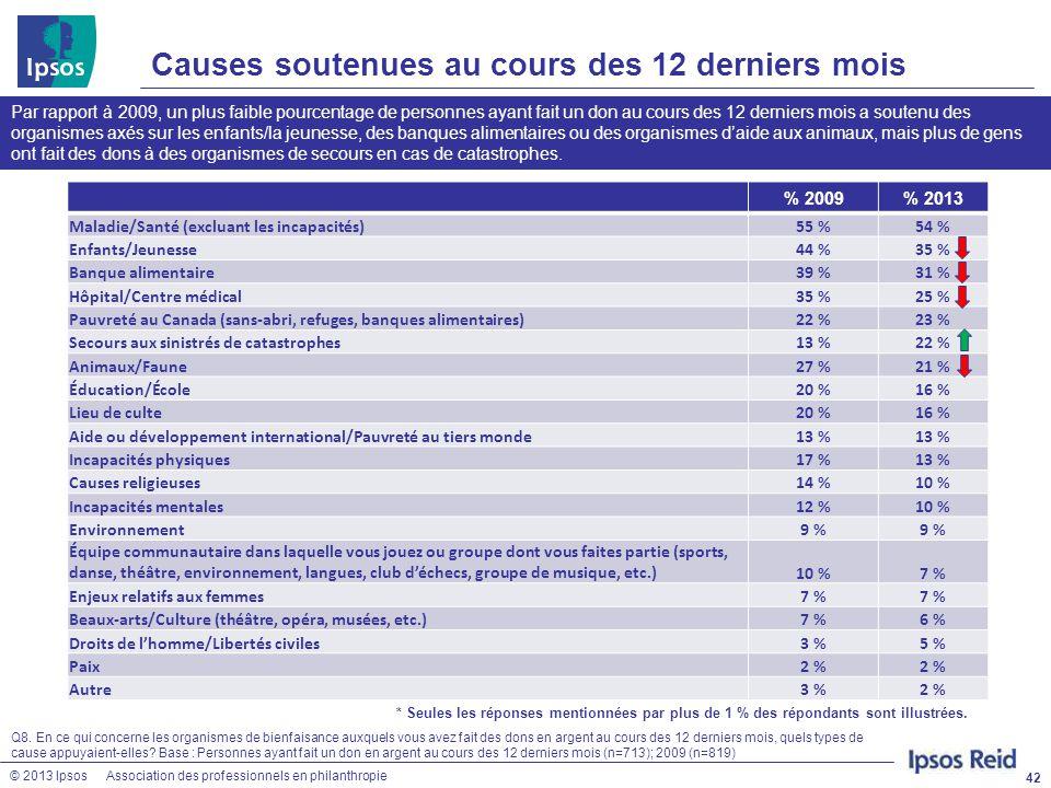 © 2013 IpsosAssociation des professionnels en philanthropie Causes soutenues au cours des 12 derniers mois 42 Q8. En ce qui concerne les organismes de