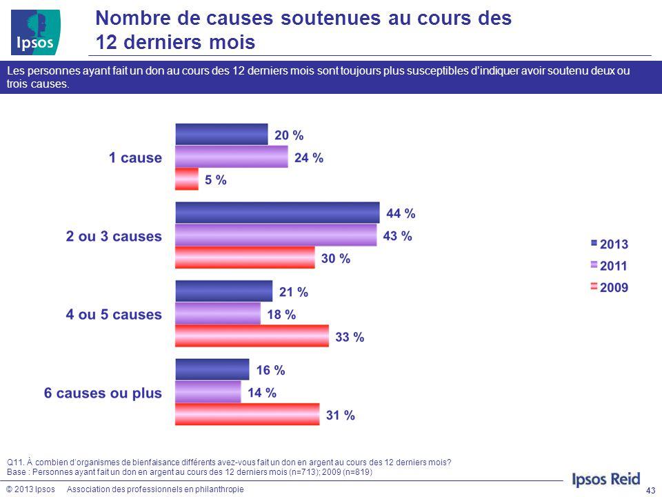 © 2013 IpsosAssociation des professionnels en philanthropie Nombre de causes soutenues au cours des 12 derniers mois 43 Q11. À combien d'organismes de