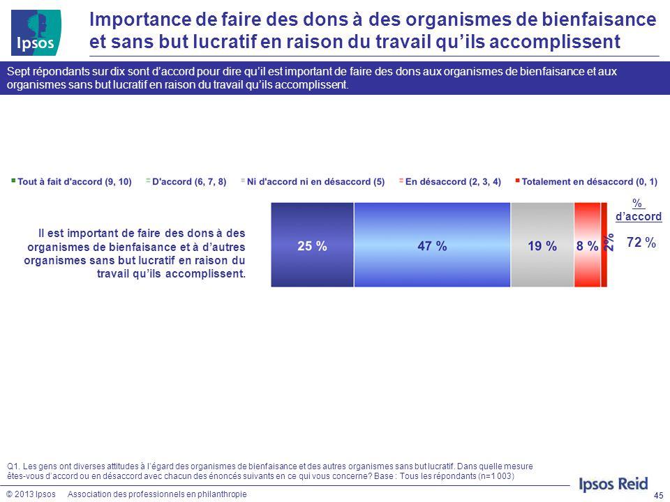 © 2013 IpsosAssociation des professionnels en philanthropie Importance de faire des dons à des organismes de bienfaisance et sans but lucratif en rais