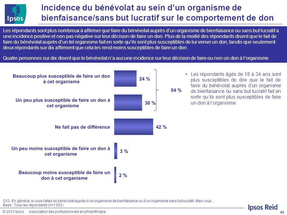 © 2013 IpsosAssociation des professionnels en philanthropie Incidence du bénévolat au sein d'un organisme de bienfaisance/sans but lucratif sur le com