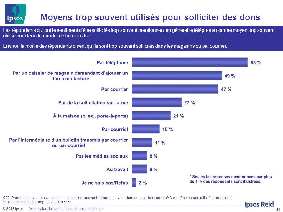 © 2013 IpsosAssociation des professionnels en philanthropie Moyens trop souvent utilisés pour solliciter des dons 49 Q20. Parmi les moyens suivants, l