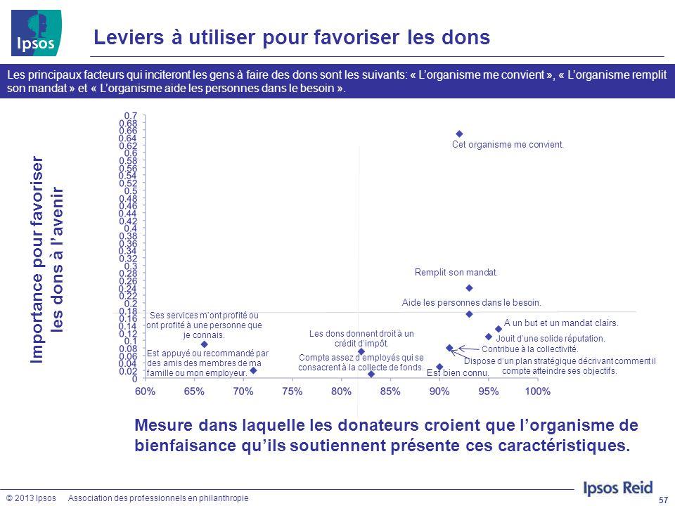 © 2013 IpsosAssociation des professionnels en philanthropie Dispose d'un plan stratégique décrivant comment il compte atteindre ses objectifs. Leviers